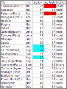 temperature table, costa rica to chile